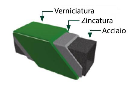 verniciatura zincatura acciaio